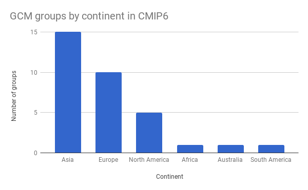 cmip6_gcms_by_continent