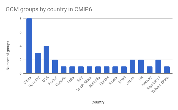 cmip6_gcms_by_country
