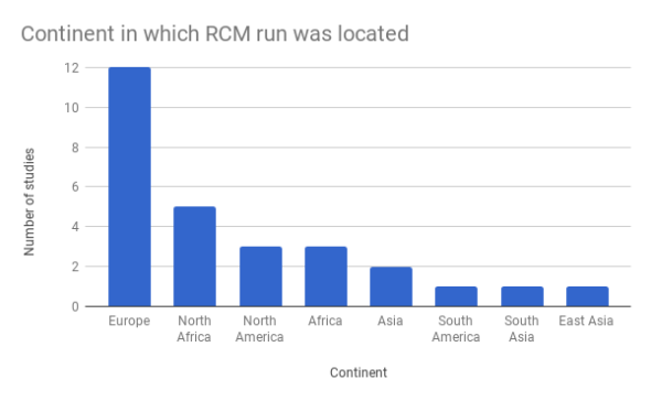 rcms_by_country